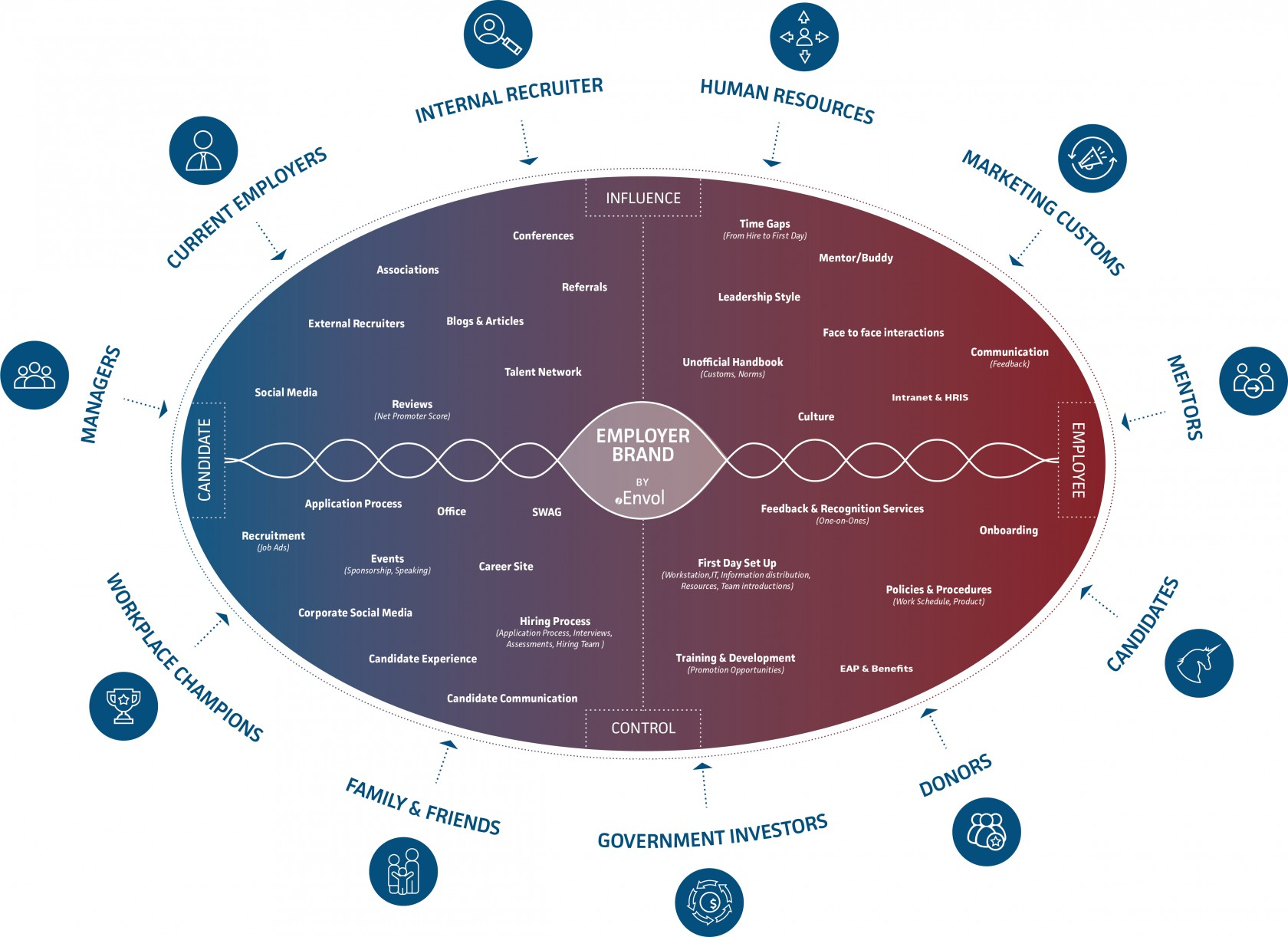 Envol strategies cphr employer brand ecosystem envol strategies employer brand ecosystem diagram pooptronica Image collections